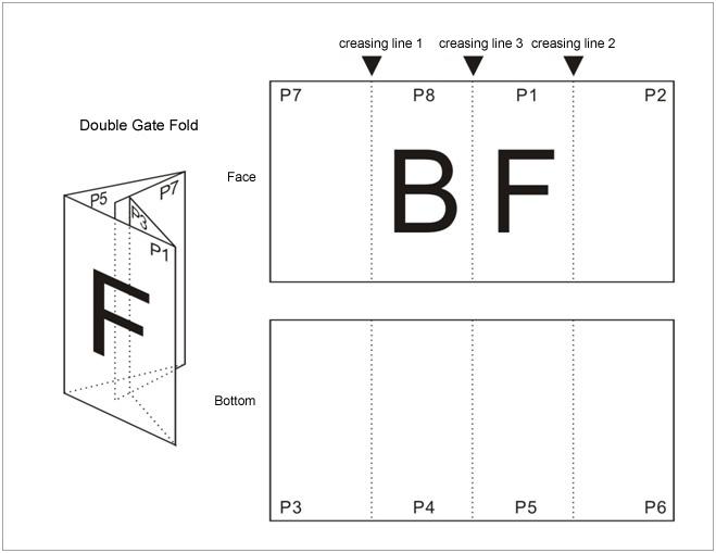 a3 size folding types