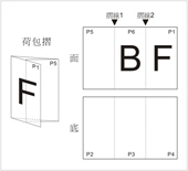 Letter Fold F7-A2
